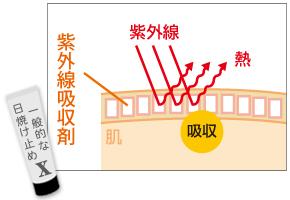 紫外線吸収剤タイプ