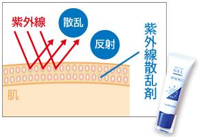 紫外線散乱剤タイプ